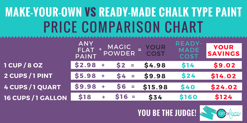 Make Your Own Chalk Paint Cost Savings